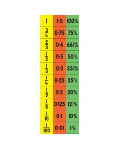Teacher's Equivalence Chart (Fraction, Decimal & Percentage)